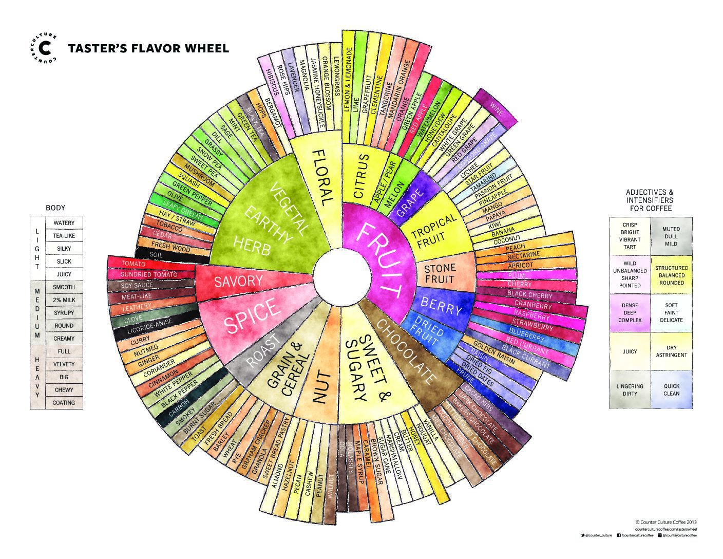 https://counterculturecoffee.com/learn/resource-center/coffee-tasters-flavor-wheel